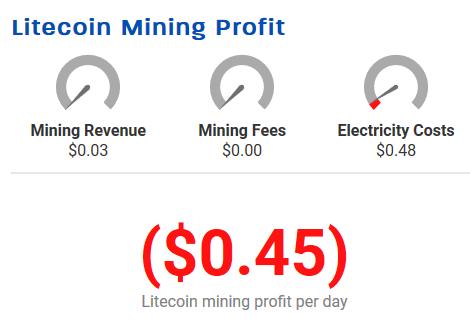 Profitabililty del mining